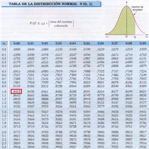 tabla distribución normal estandar