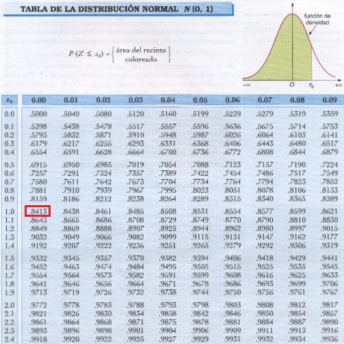 tabla distribución normal estandar