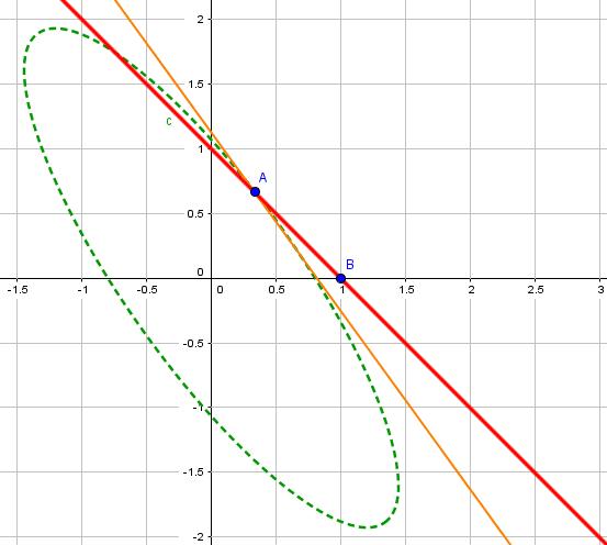 representación gráfica teorema de kkt