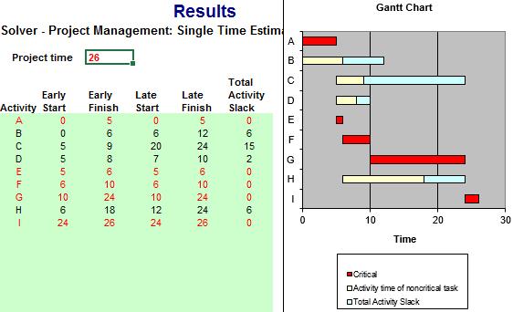 tabla proyecto ruta crítica