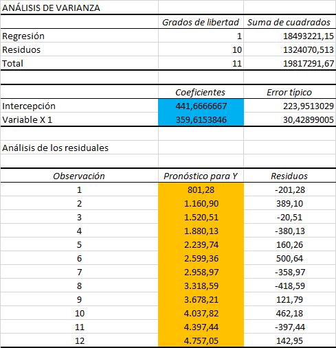 resultados análisis regresión