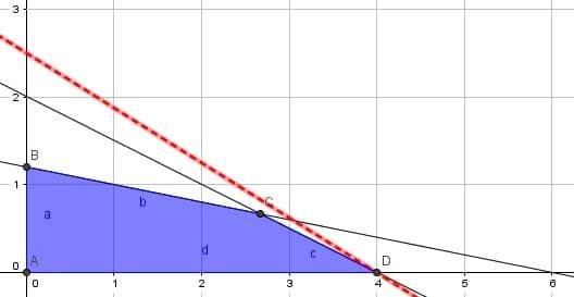 gráfico costo reducido negativo