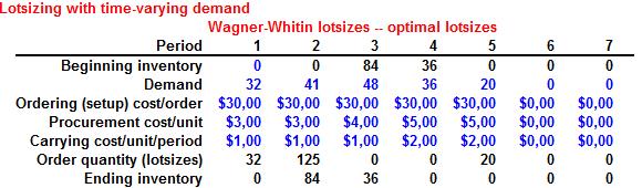 problema de lote no capacitado wagner whitin