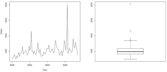 datos atípicos series de tiempo